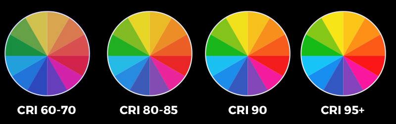 CRI comparison