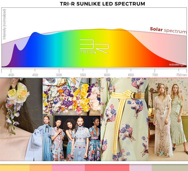 The SunLike LED spectrum illuminates colors just like natural light
